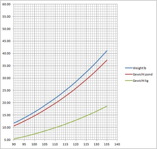 gewicht bij leeftijd